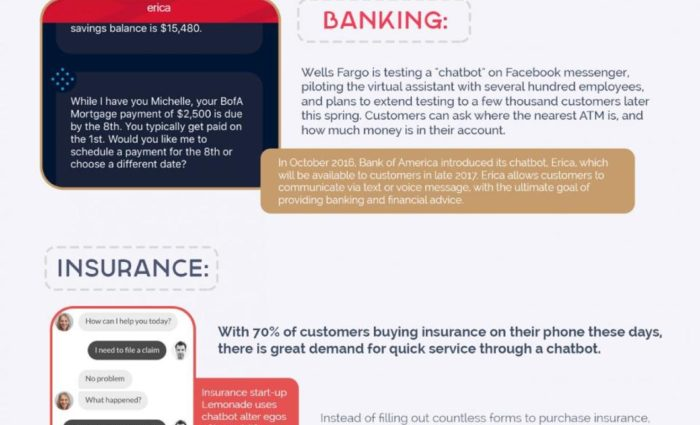 How Chatbots Improve Customer Experience In Every Industry: An Infograph