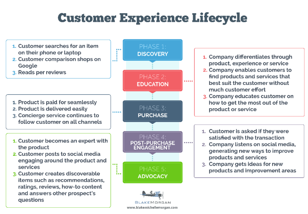 Breathing New Life Into The Customer Lifecycle | Blake